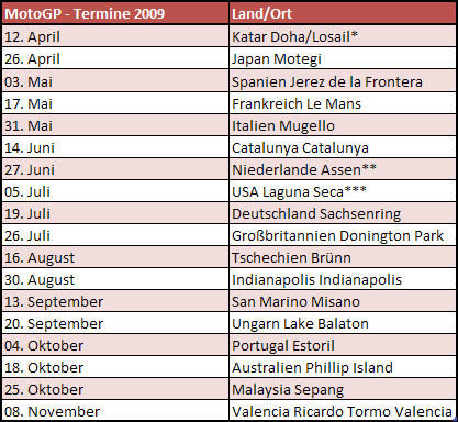 MotoGP-Termine 2009
