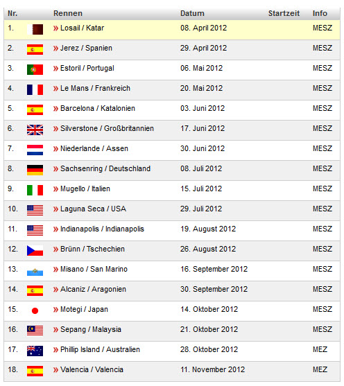 MotoGP-Termine 2012